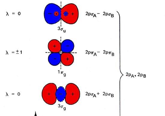 atomic orbital diagram is Atomic Orbitals Diagram