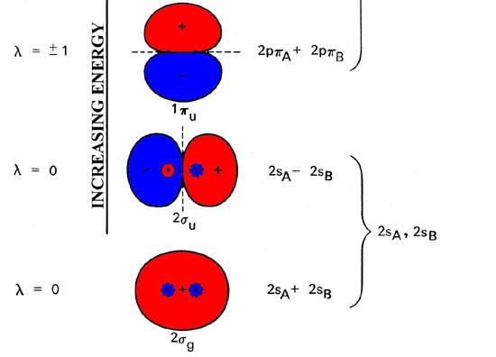 the atomic orbitals of the Atomic Orbitals Diagram